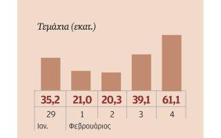 Ο όγκος της μετοχής της Εθνικής Τράπεζας.