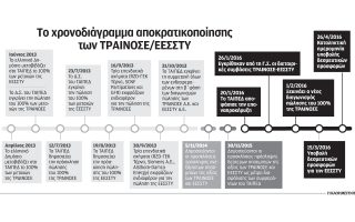 mechri-15-martioy-i-ypovoli-desmeytikon-prosforon-gia-tin-eessty0