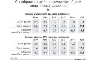 to-2015-i-megalyteri-ayxisi-tis-ftocheias-apo-to-2010-kai-meta0