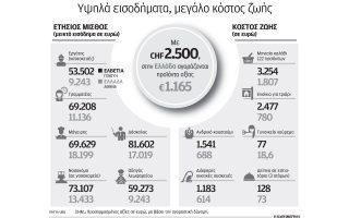 misthos-2-500-fragkon-gia-kathe-elveto0