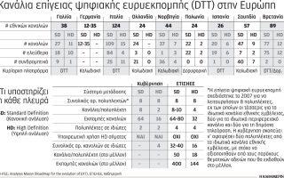 12-erotiseis-amp-8211-apantiseis-gia-tis-tileoptikes-adeies0