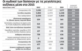ayxisi-dapanon-kata-450-ekat-eyro-emfanizei-o-proypologismos-toy-20160