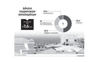 sto-kokkino-to-50-ton-daneion-se-toyristika-katalymata0