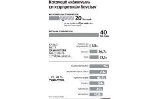 synergasia-eurobank-amp-8211-kkr-gia-diacheirisi-epicheirimatikon-daneion0