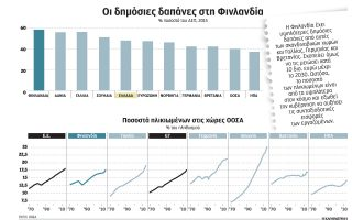 se-politikes-litotitas-strefetai-i-allote-eyimeroysa-finlandia0