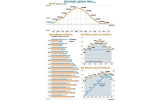 i-elliniki-oikonomia-gyrise-piso-sto-20030