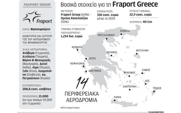 Fraport: τόνωση σε οικονομία και τουρισμό
