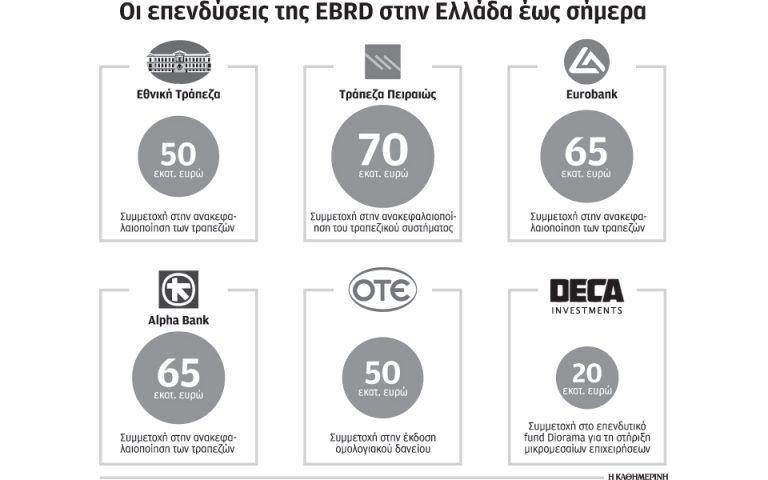 EBRD: κεφάλαια 500 εκατ. απευθείας σε εταιρείες