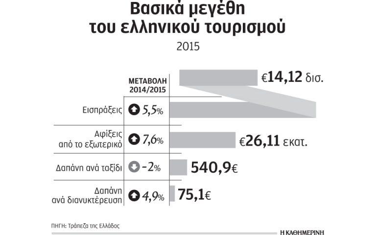 Αυξήθηκαν κατά 5,5% οι ταξιδιωτικές εισπράξεις και κατά 7,6% οι αφίξεις το 2015