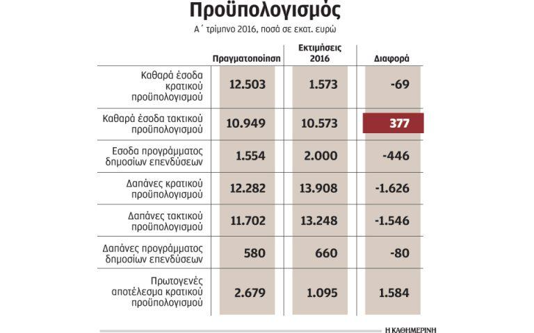 Μεγάλη υστέρηση στα φορολογικά έσοδα τον Μάρτιο του 2016