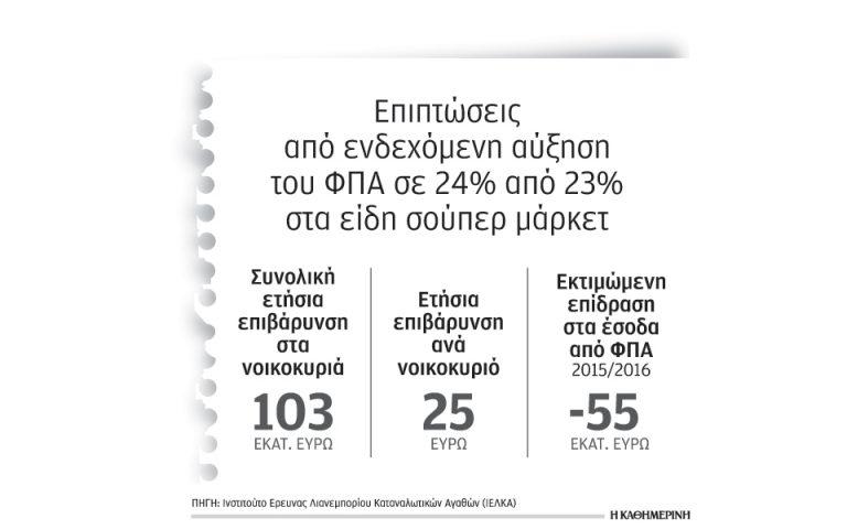103 εκατ. η επιβάρυνση νοικοκυριών από την αύξηση ΦΠΑ στα τρόφιμα