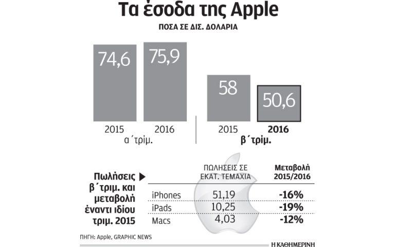 Για πρώτη φορά μειώθηκαν οι πωλήσεις iPhone