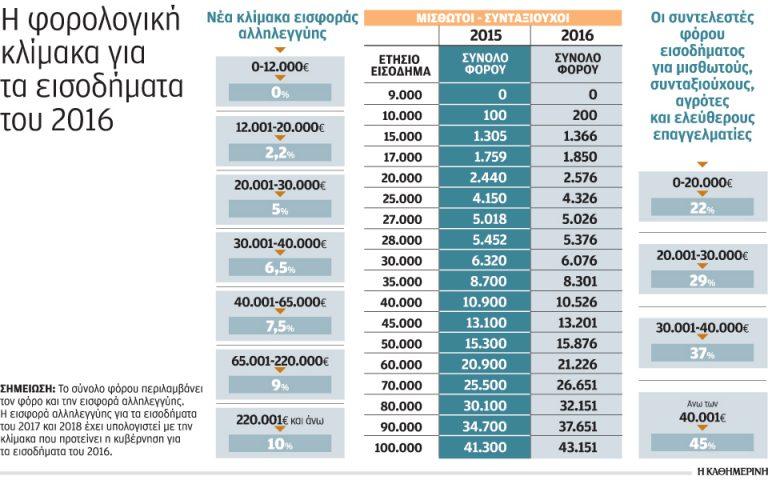 Επιπλέον 1,8 δισ. ευρώ μόνο σε φόρους