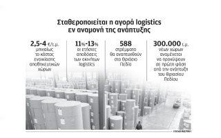 exairesi-ston-kanona-ton-akiniton-o-klados-ton-logistics0