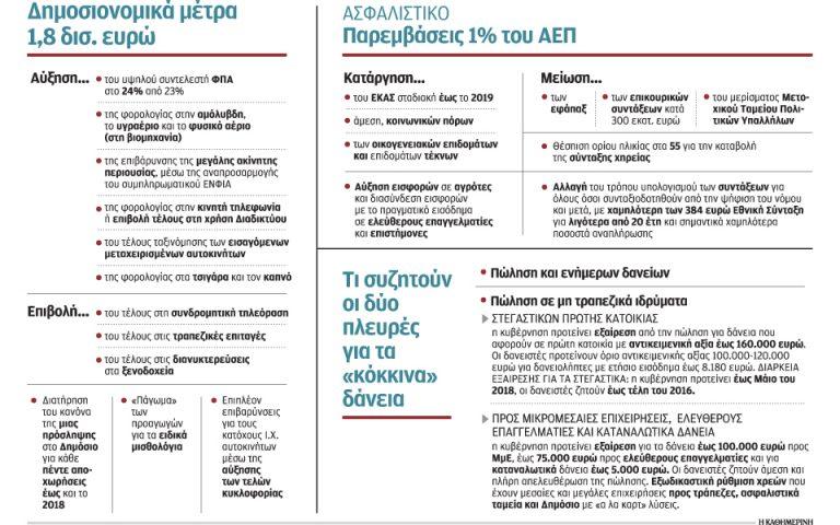 Ζητούνται μέτρα 1,8 δισ. ευρώ για να κλείσουν τα κενά