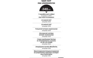 foreas-gia-syntonismo-ependyseon-sdit-sto-paketo-gioynker0