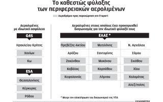 tria-zitimata-asfaleias-ton-aerodromion-enopsei-parachorisis0