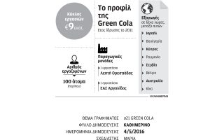 paragogiki-monada-stin-attiki-schediazei-i-green-cola0