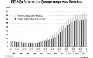 i-yfesi-ektinaxe-ta-kokkina-daneia-tonizei-i-eurobank0