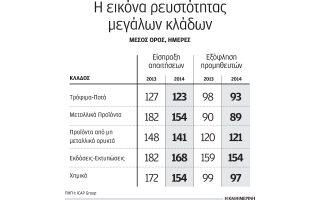 molis-treis-kladoi-tis-ellinikis-oikonomias-emfanisan-kerdi-to-20140