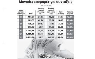 to-39-tha-aggixei-i-ayxisi-eisforon-gia-toys-agrotes-eos-to-20220