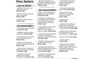 dieykolynseis-gia-ependyseis-sto-espa0