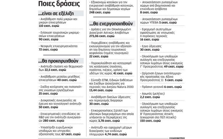 dieykolynseis-gia-ependyseis-sto-espa-2134393