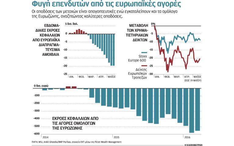 «Invexit» από τις αγορές της Ευρωζώνης