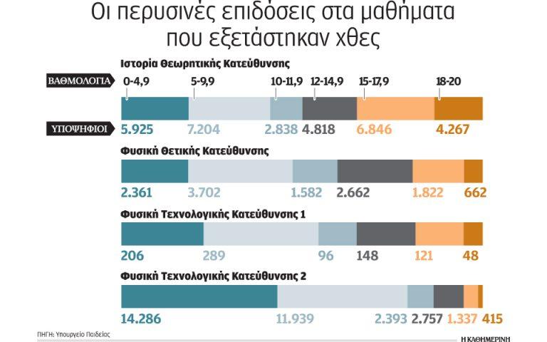 rekor-eykolias-sta-themata-tis-fysikis-2135068