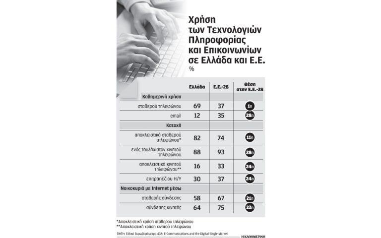 Κόβουν την κινητή  τηλεφωνία λόγω ύφεσης  οι Ελληνες καταναλωτές