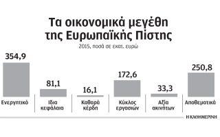 eos-10-ekat-schediazei-na-ependysei-i-ebrd-stin-eyropaiki-pisti0