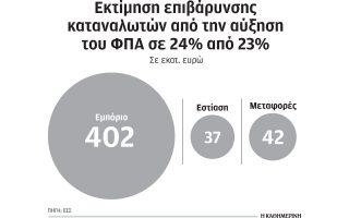 481-ekat-tha-kostisei-stoys-katanalotes-i-ayxisi-fpa-sto-24-ektima-i-esee0
