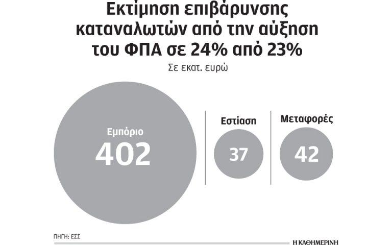 481 εκατ. θα κοστίσει στους καταναλωτές η αύξηση ΦΠΑ στο 24%, εκτιμά η ΕΣΕΕ