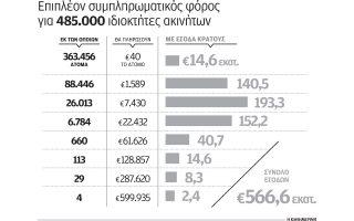 ayximenos-enfia-gia-485-000-idioktites0