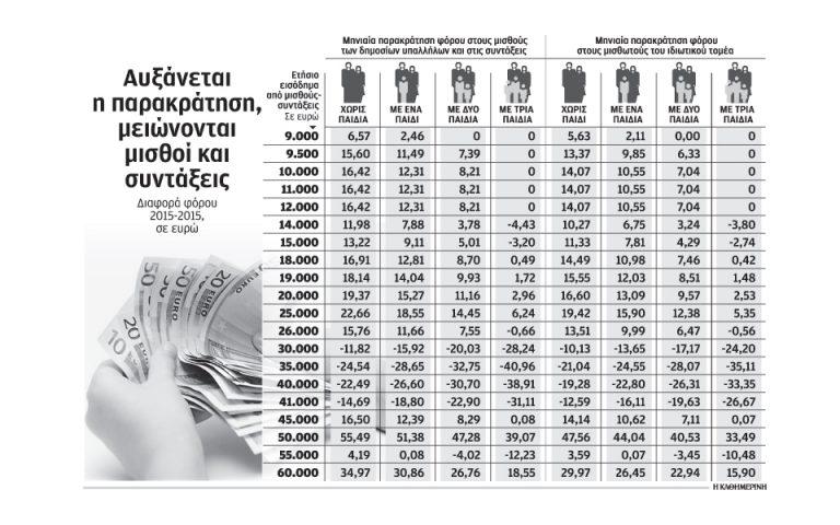 ayxisi-parakratisis-se-mikra-eisodimata-2136174
