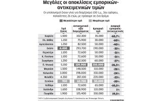 akinita-me-35-000-eyro-emporiki-axia-kai-102-000-antikeimeniki-2135878