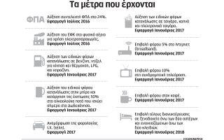 se-stadiaki-efarmogi-apo-1is-ioylioy-ta-nea-forologika-metra-1-8-dis0