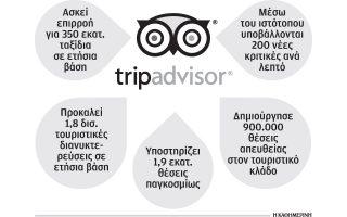to-tripadvisor-allaxe-ton-tropo-vathmologisis-ton-xenodocheion0