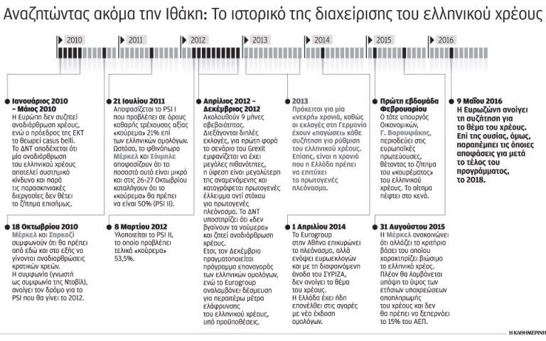 epi-exi-chronia-to-chreos-sto-epikentro-2133836