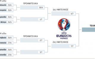 euro2016-mazi-ta-aoytsainter-mazi-ta-favori0