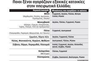 mikroys-paradosiakoys-oikismoys-agorazoyn-mazika-xenoi-ependytes0