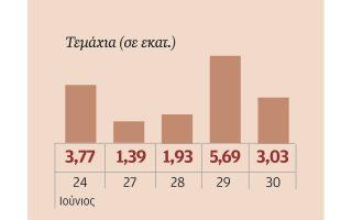 Ο όγκος της μετοχής της Τράπεζας Κύπρου.
