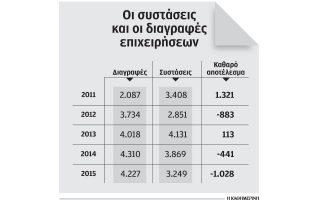 ekleisan-4-277-ellinikes-epicheiriseis-ypsilis-technologias-to-20150