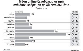 ayxisi-8-3-emfanizoyn-oi-online-xenodocheiakes-times-ton-ioylio0