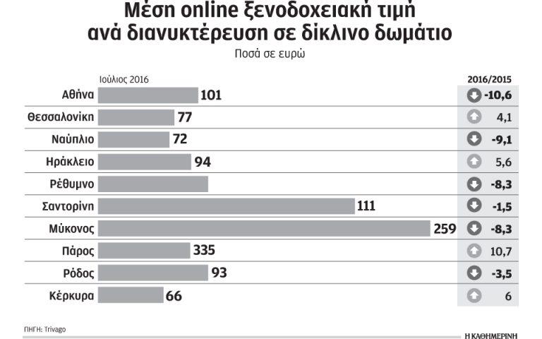 ayxisi-8-3-emfanizoyn-oi-online-xenodocheiakes-times-ton-ioylio-2141761