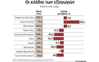 pligma-stis-exagoges-ton-maio-apo-tis-apergies-sta-limania-peiraia-kai-thessalonikis0