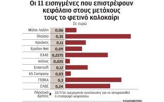 se-epistrofi-kefalaioy-pros-toys-metochoys-prochoroyn-11-eisigmenes0