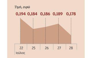 Ο όγκος της μετοχής της Εθνικής Τράπεζας