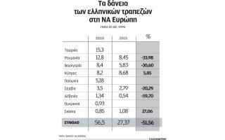 telos-sto-valkaniko-oneiro-ton-trapezon-vazei-i-krisi0