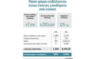 stin-eforia-to-18-eos-kai-to-amp-8230-114-ton-esodon-apo-ta-enoikia0